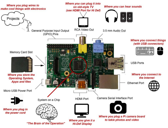 Slimspel_hello_raspberry_pi_illustration